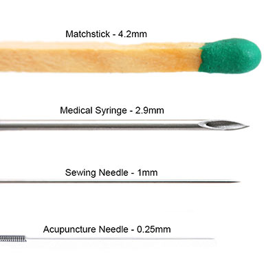 Matches compared with Needles